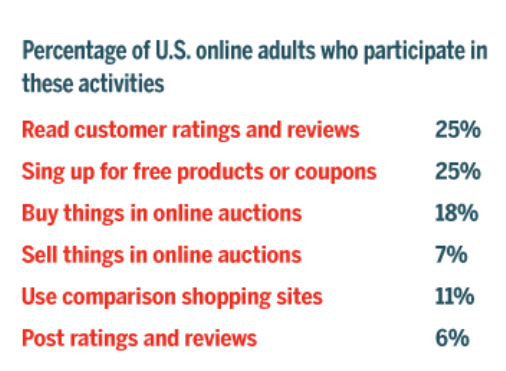 Online Adult Retail Related Activity