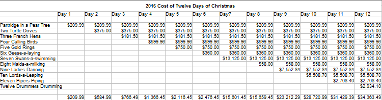 Chart of the cost of Twelve Days of Christmas